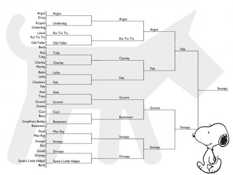 Bracketology: The Final Four